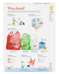 Infografik zur Plastiktüte